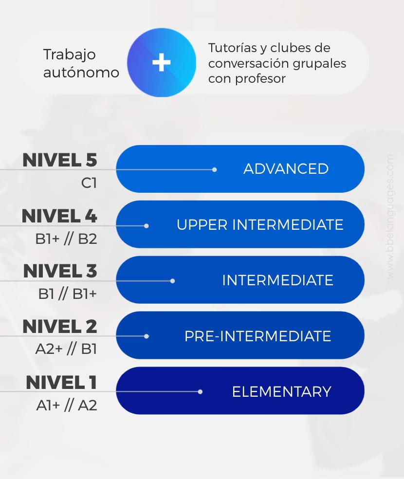 BBE Languages - Entry Metodología de aula invertida